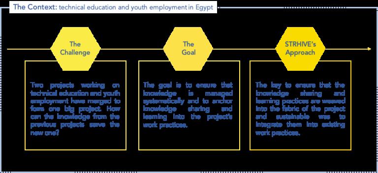 learning story GIZ Egypt